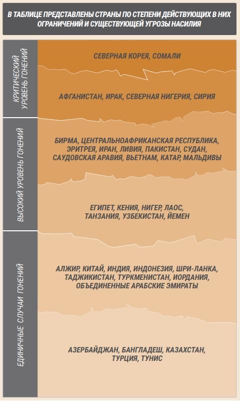 География гонений - таблица