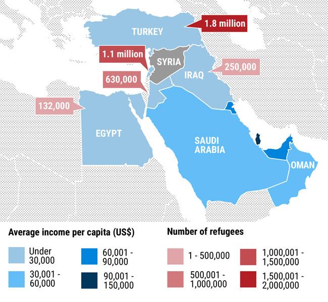Богатые страны Персидского залива отказываются принимать беженцев из Сирии, в то время как бедные соседние страны принимают тысячи беженцев